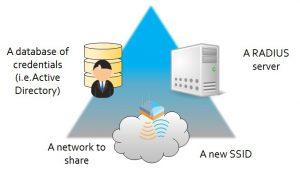 All you need is a RADIUS server, a repository fo idnetities and a network to share.