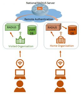 Hierarchical RADIUS servers in a trust relationship that allows proxying permit users to roam and their authentication requests to be routed back to their home organisation.